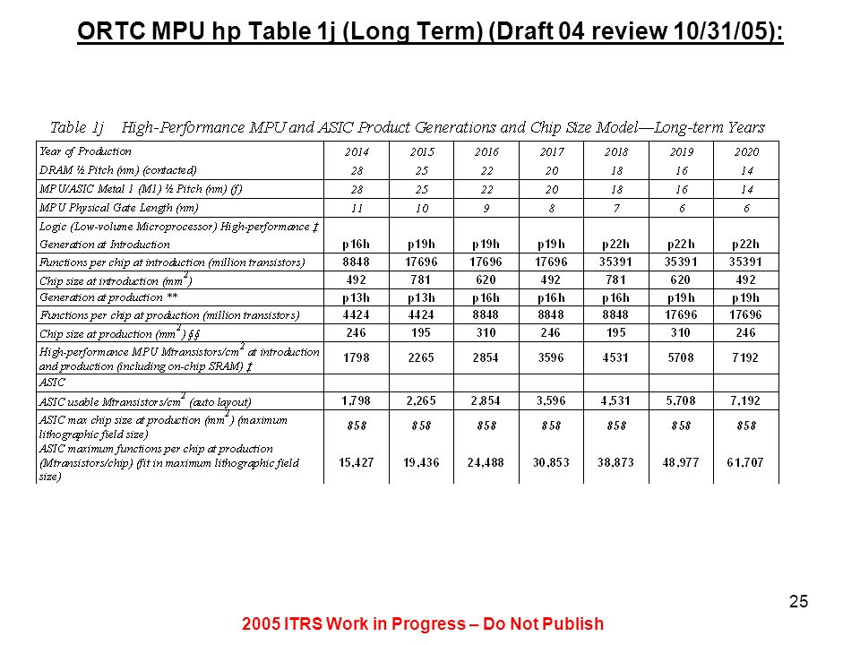 2005 ITRS Work in Progress – Do Not Publish 25 ORTC MPU hp Table 1j (Long Term) (Draft 04 review 10/31/05):