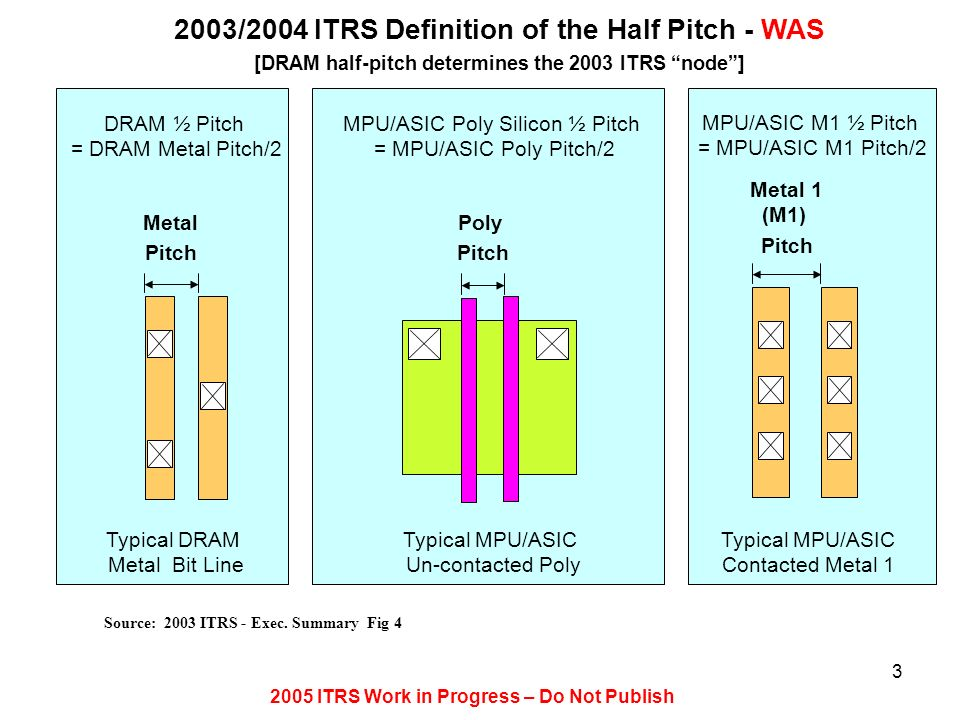 2005 ITRS Work in Progress – Do Not Publish 3 Source: 2003 ITRS - Exec. Summary Fig 4 2003/2004 ITRS Definition of the Half Pitch - WAS [DRAM half-pit