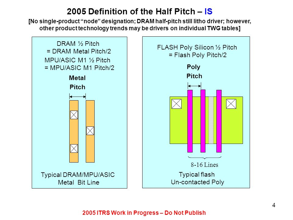2005 ITRS Work in Progress – Do Not Publish 4 2005 Definition of the Half Pitch – IS [No single-product node designation; DRAM half-pitch still litho