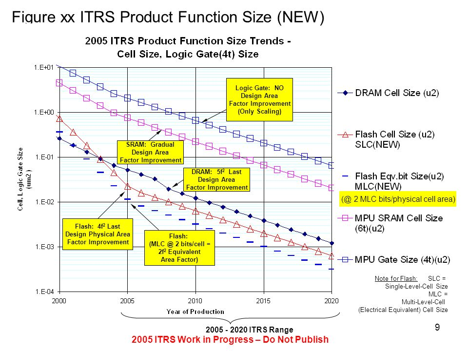 2005 ITRS Work in Progress – Do Not Publish 9 Note for Flash: SLC = Single-Level-Cell Size MLC = Multi-Level-Cell (Electrical Equivalent) Cell Size 20