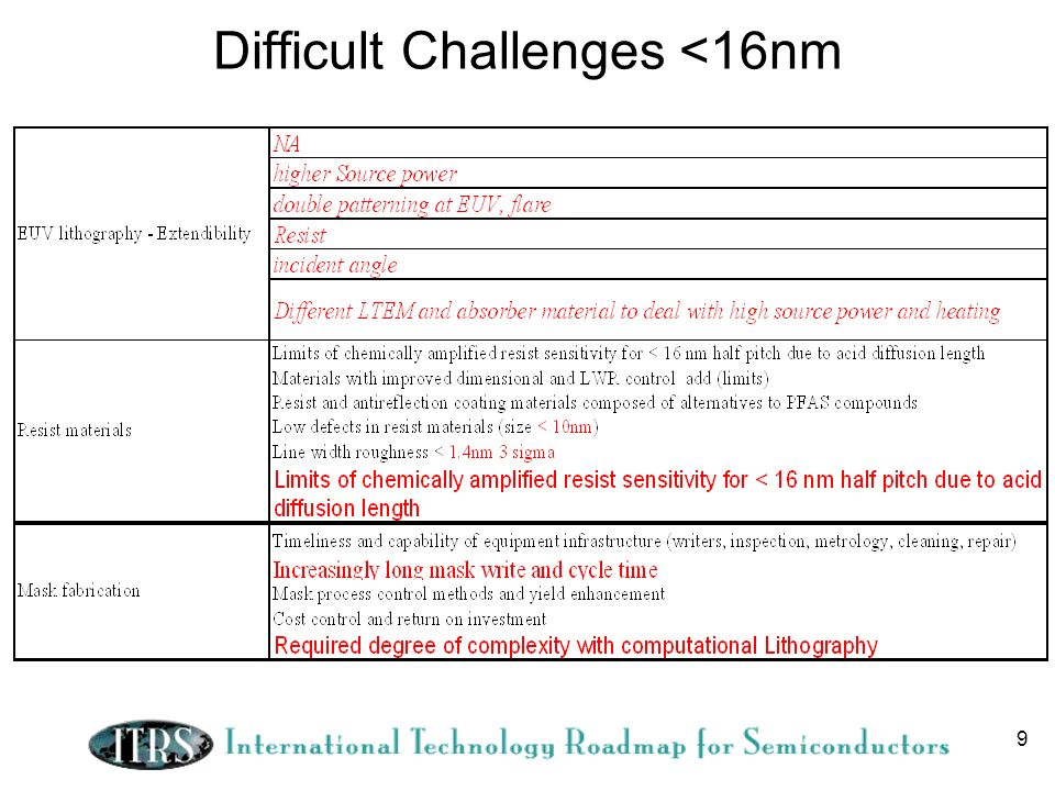 10 Difficult Challenges <16nm