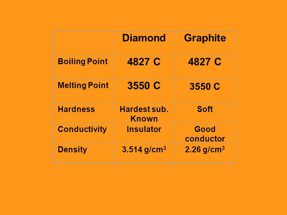 DiamondGraphite Boiling Point 4827 C Melting Point 3550 C HardnessHardest sub. Known Soft ConductivityInsulatorGood conductor Density3.514 g/cm 3 2.26