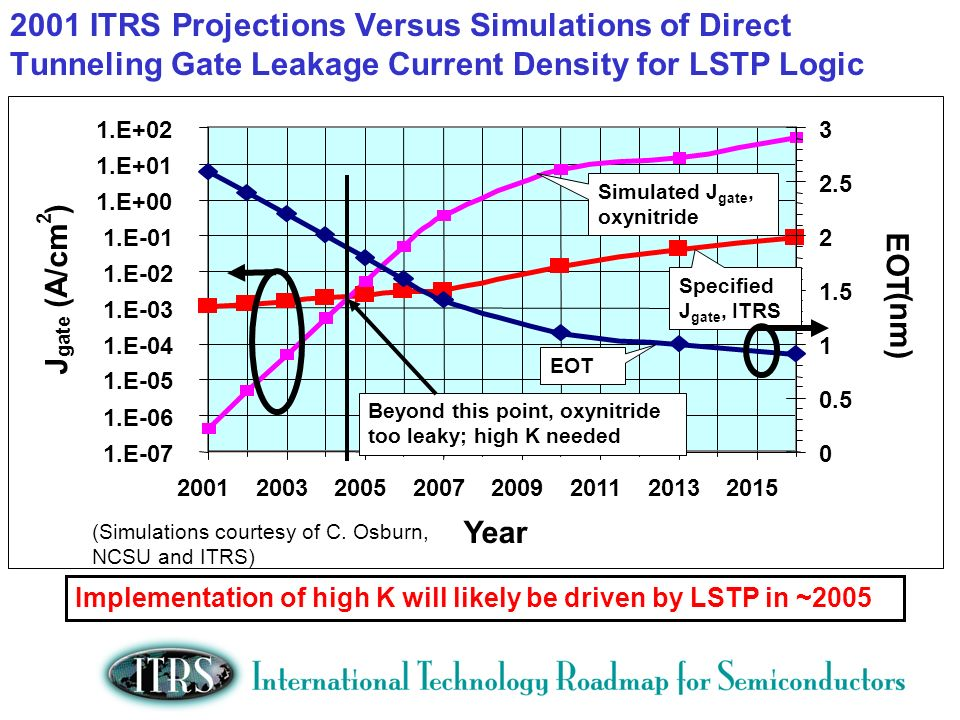 2001 ITRS Projections Versus Simulations of Direct Tunneling Gate Leakage Current Density for LSTP Logic 1.E-07 Implementation of high K will likely be driven by LSTP in ~ E-06 1.E-05 1.E-04 1.E-03 1.E-02 1.E-01 1.E+00 1.E+01 1.E Year J gate (A/cm 2 ) EOT (nm) Simulated J gate, oxynitride Specified J gate, ITRS EOT Beyond this point, oxynitride too leaky; high K needed (Simulations courtesy of C.