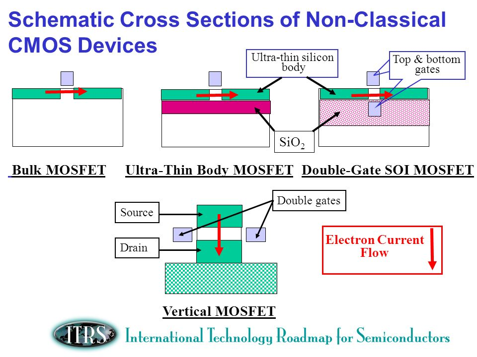 Schematic Cross Sections of Non-Classical CMOS Devices Bulk MOSFET Ultra-Thin Body MOSFET Double-Gate SOI MOSFET Electron Current Flow Ultra-thin silicon body Top & bottom gates Vertical MOSFET Double gates Drain Source SiO 2