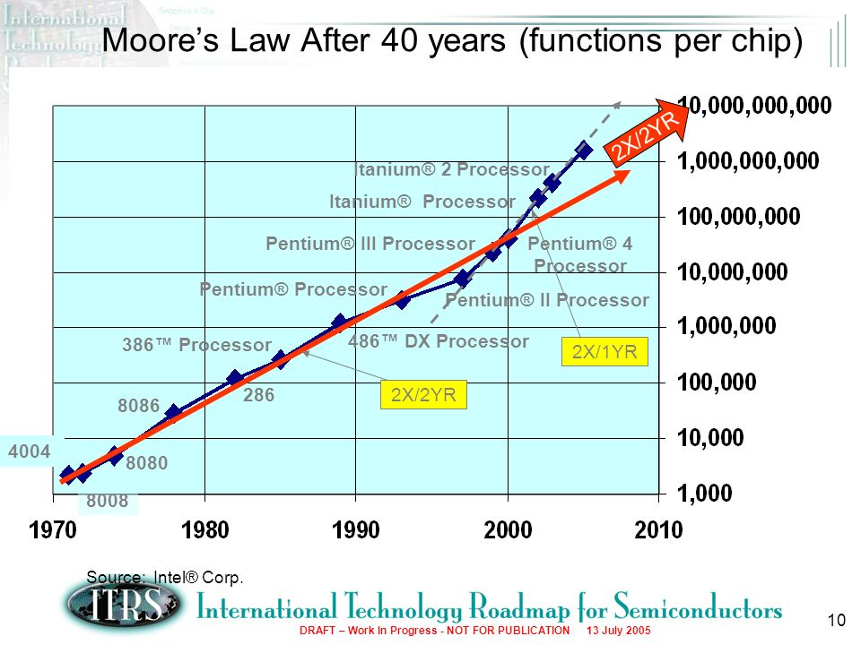 10 Moores Law After 40 years (functions per chip) 4004 8080 8086 8008 Pentium® Processor 486 DX Processor 386 Processor 286 Pentium® II Processor Pent