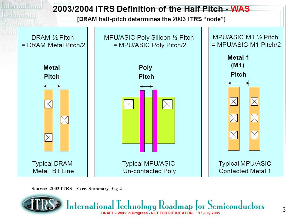 3 Source: 2003 ITRS - Exec. Summary Fig 4 2003/2004 ITRS Definition of the Half Pitch - WAS [DRAM half-pitch determines the 2003 ITRS node] Metal Pitc