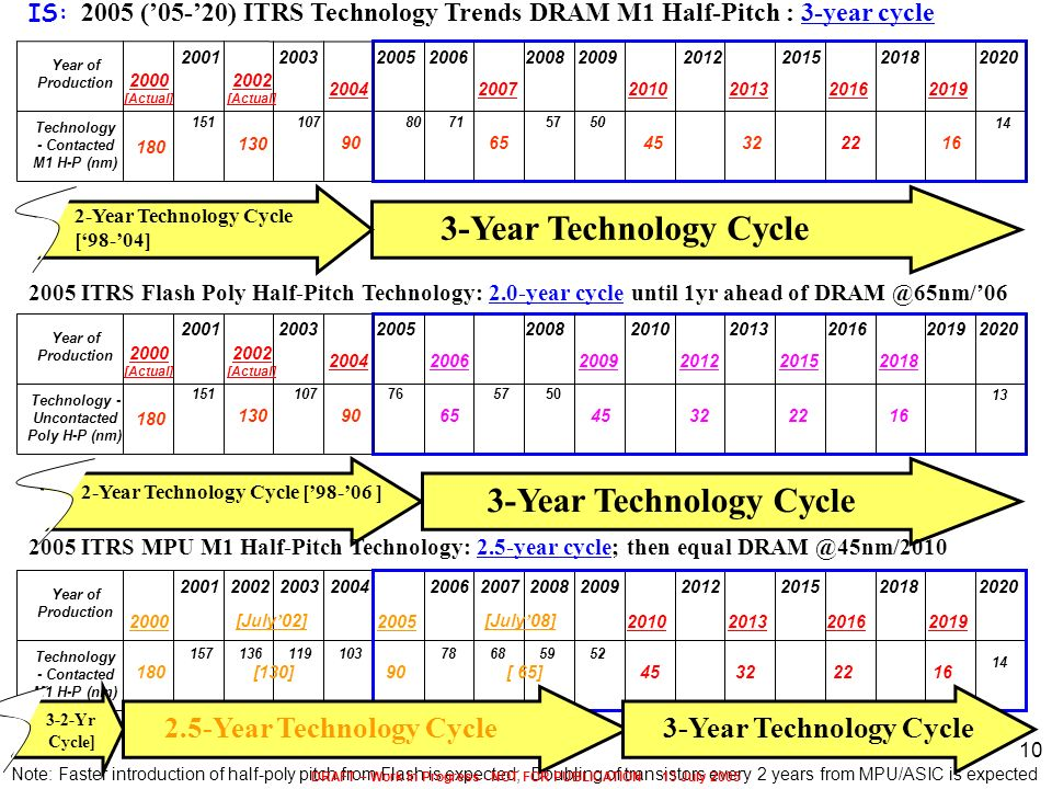 Note: Faster introduction of half-poly pitch from Flash is expected; Doubling of transistors every 2 years from MPU/ASIC is expected 2005 ITRS Flash P