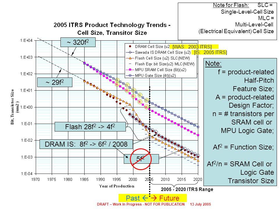 Past Future 2005 - 2020 ITRS Range DRAM IS: 8f 2 -> 6f 2 / 2008 5f 2 ~ 29f 2 ~ 320f 2 Flash 28f 2 -> 4f 2 [WAS: 2003 ITRS] [IS: 2005 ITRS] Note: f = p