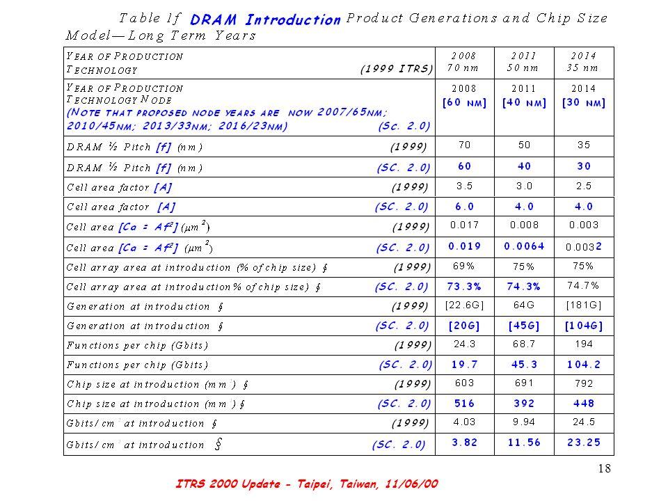 ITRS 2000 Update - Taipei, Taiwan, 11/06/00 18