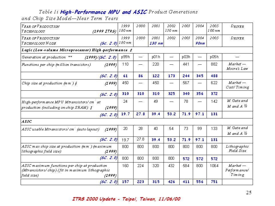 ITRS 2000 Update - Taipei, Taiwan, 11/06/00 25