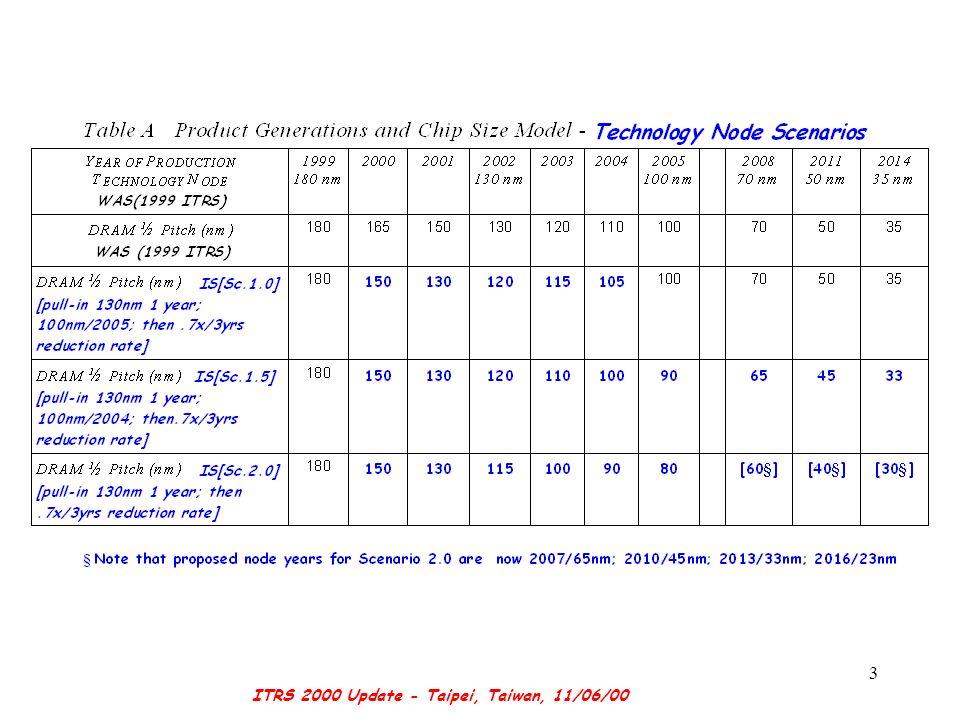 ITRS 2000 Update - Taipei, Taiwan, 11/06/00 3
