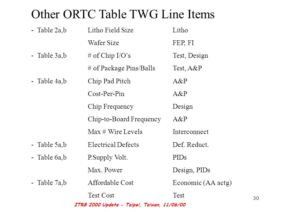 ITRS 2000 Update - Taipei, Taiwan, 11/06/00 30 Other ORTC Table TWG Line Items - Table 2a,b Litho Field SizeLitho Wafer SizeFEP, FI - Table 3a,b # of