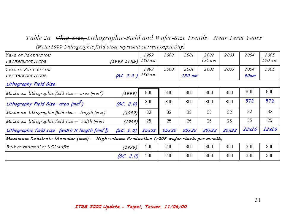 ITRS 2000 Update - Taipei, Taiwan, 11/06/00 31