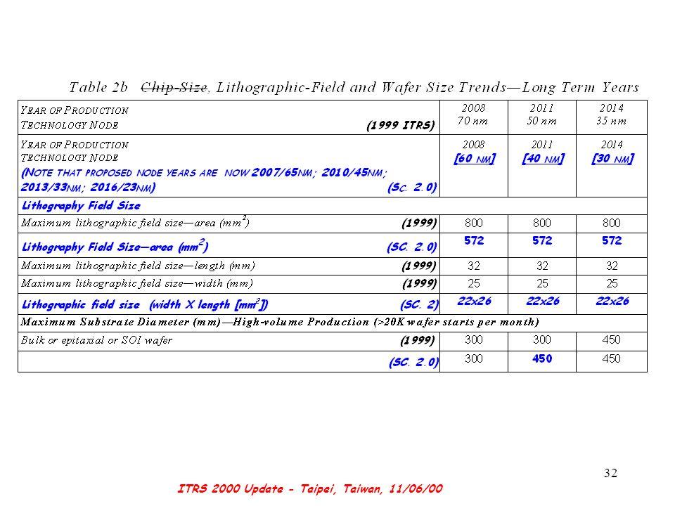 ITRS 2000 Update - Taipei, Taiwan, 11/06/00 32