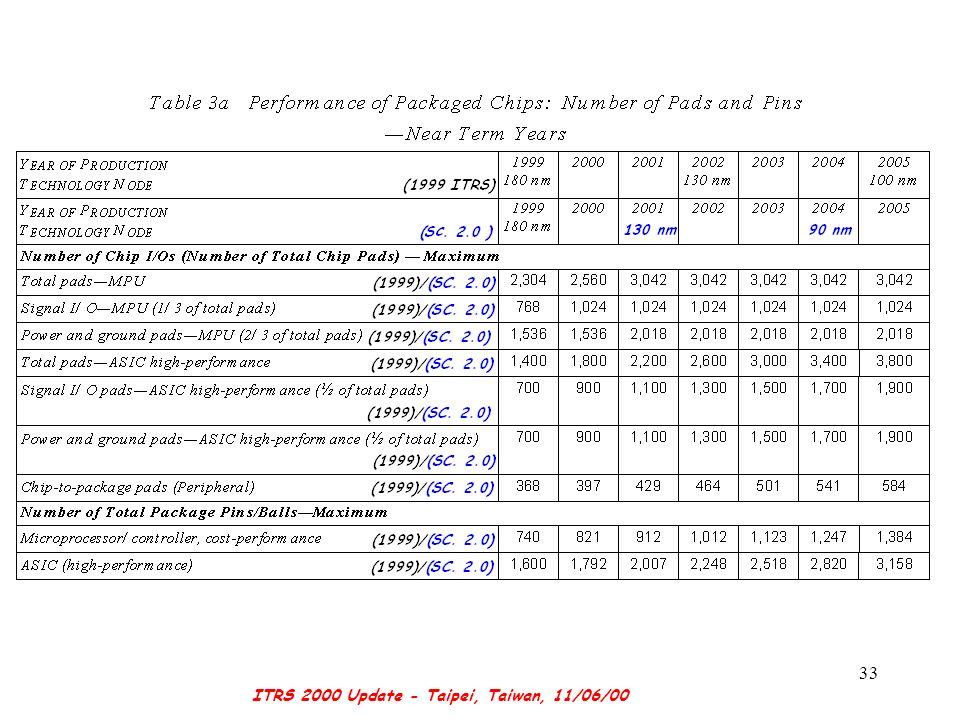 ITRS 2000 Update - Taipei, Taiwan, 11/06/00 33