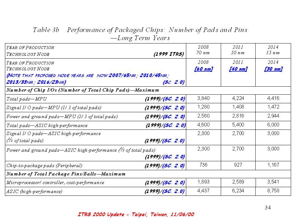 ITRS 2000 Update - Taipei, Taiwan, 11/06/00 34