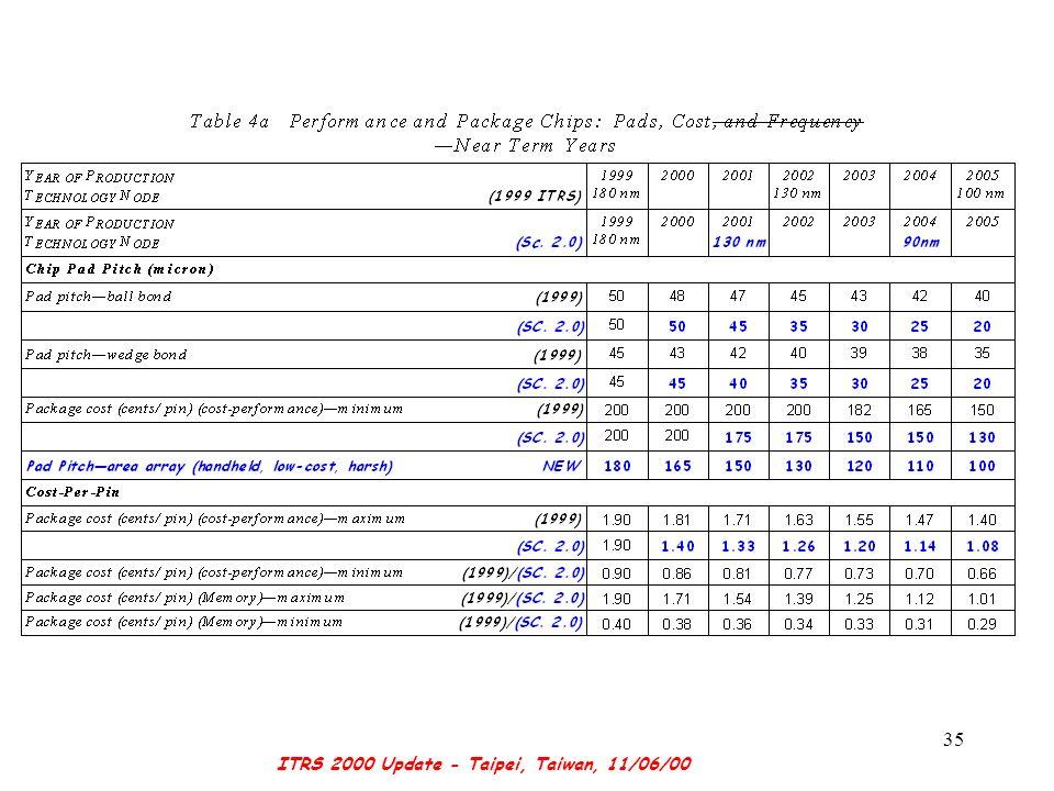 ITRS 2000 Update - Taipei, Taiwan, 11/06/00 35