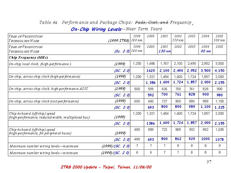 ITRS 2000 Update - Taipei, Taiwan, 11/06/00 37