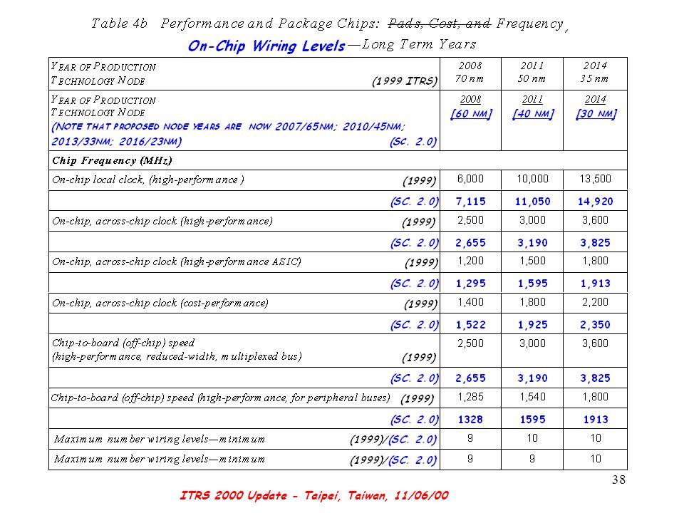 ITRS 2000 Update - Taipei, Taiwan, 11/06/00 38