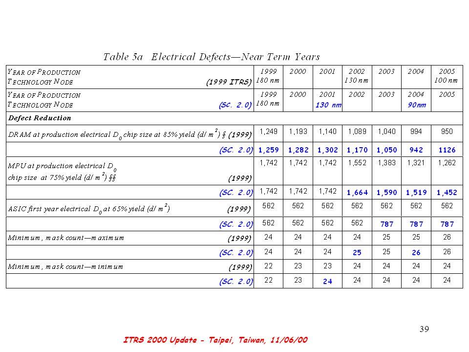 ITRS 2000 Update - Taipei, Taiwan, 11/06/00 39