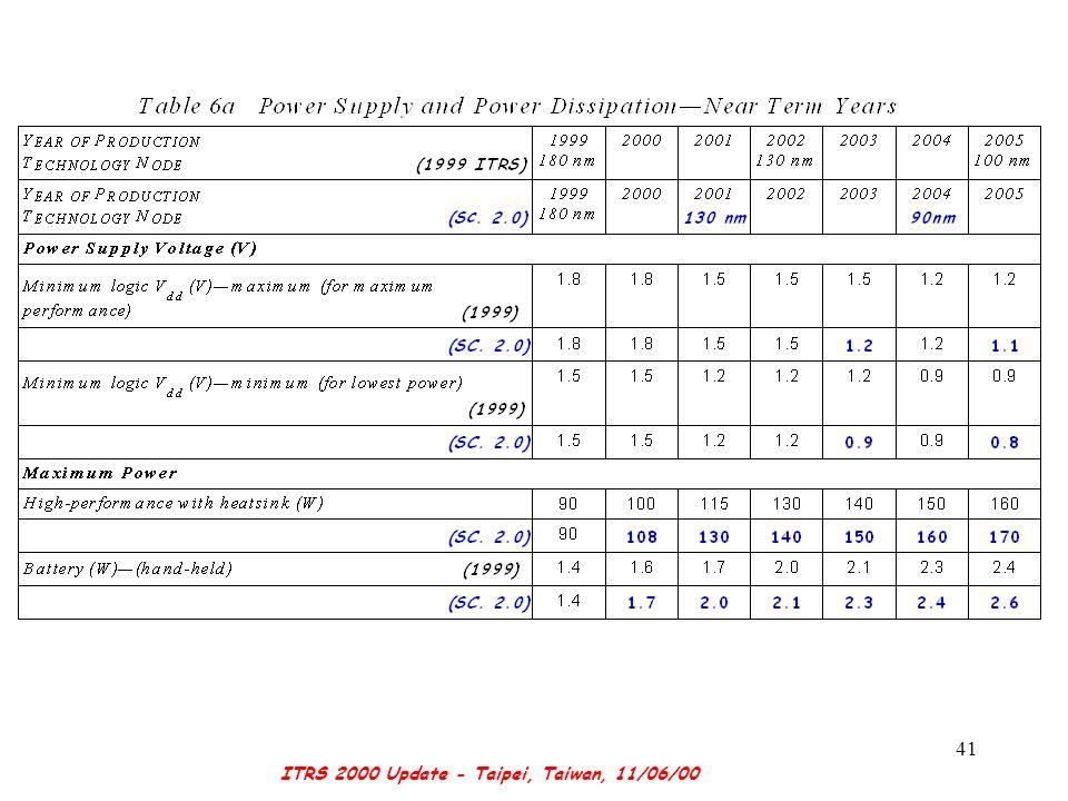 ITRS 2000 Update - Taipei, Taiwan, 11/06/00 41