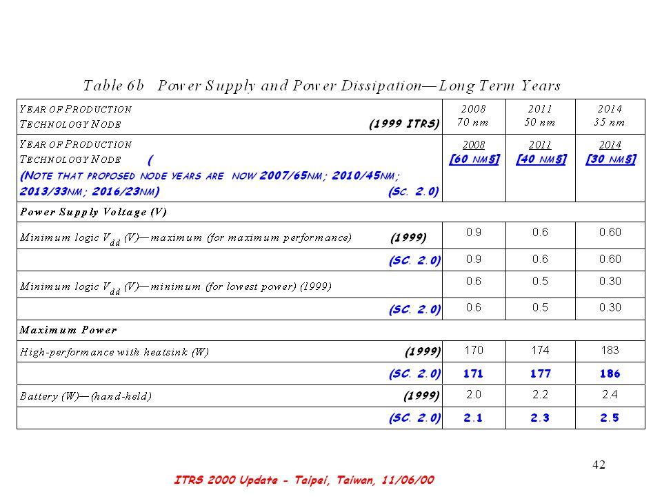 ITRS 2000 Update - Taipei, Taiwan, 11/06/00 42