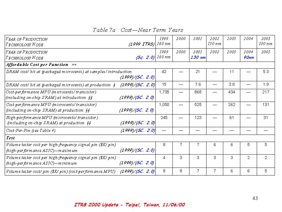 ITRS 2000 Update - Taipei, Taiwan, 11/06/00 43