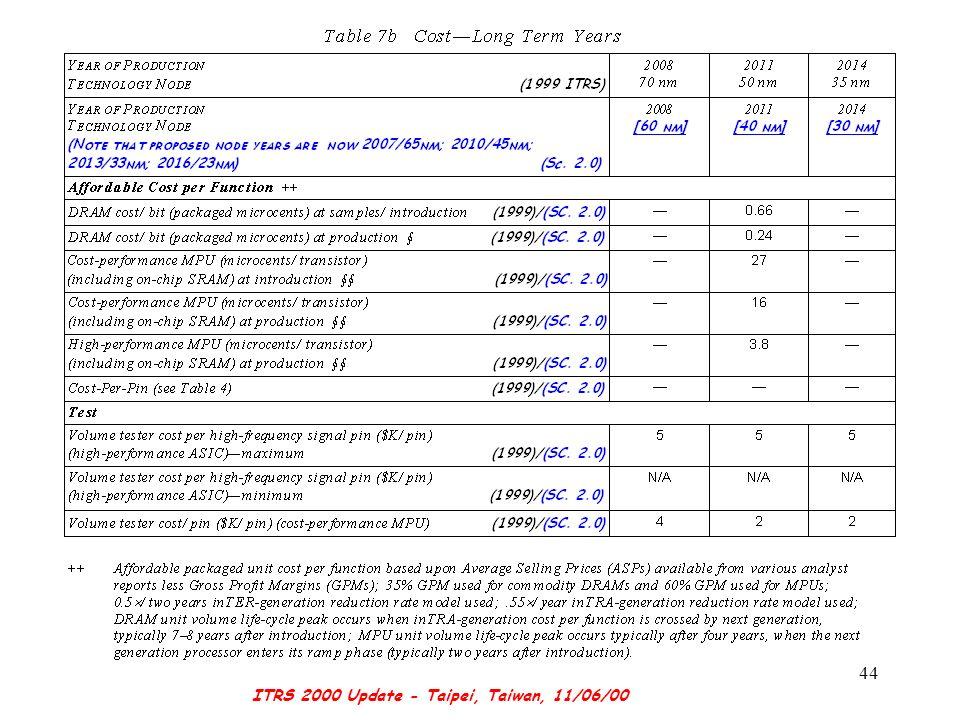 ITRS 2000 Update - Taipei, Taiwan, 11/06/00 44