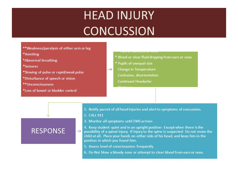 HEAD INJURY CONCUSSION **Weakness/paralysis of either arm or leg *Vomiting *Abnormal breathing *Seizures *Slowing of pulse or rapid/weak pulse *Disturbance of speech or vision **Unconsciousness *Loss of bowel or bladder control ** Pain or stiffness of neck * Blood or clear fluid dripping from ears or nose * Pupils of unequal size Change in Temperature Confusion, disorientation Continued Headache Dizziness RESPONSE 1.