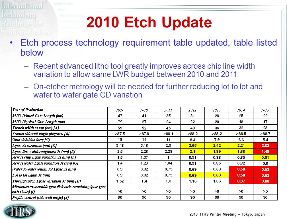 2010 ITRS Winter Meeting – Tokyo, Japan 2011 Etch Opportunities Update etch potential solutions table –LWR becomes largest portion of gate CD variation.