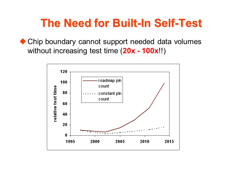 The Need for Built-In Self-Test uChip boundary cannot support needed data volumes without increasing test time (20x - 100x!!)