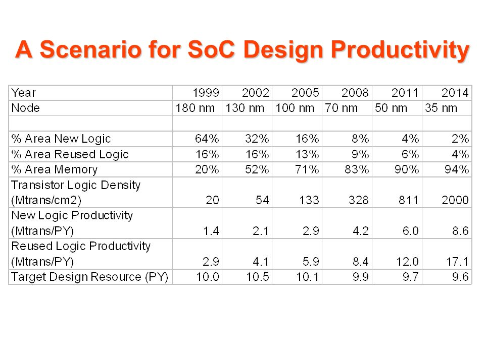 A Scenario for SoC Design Productivity