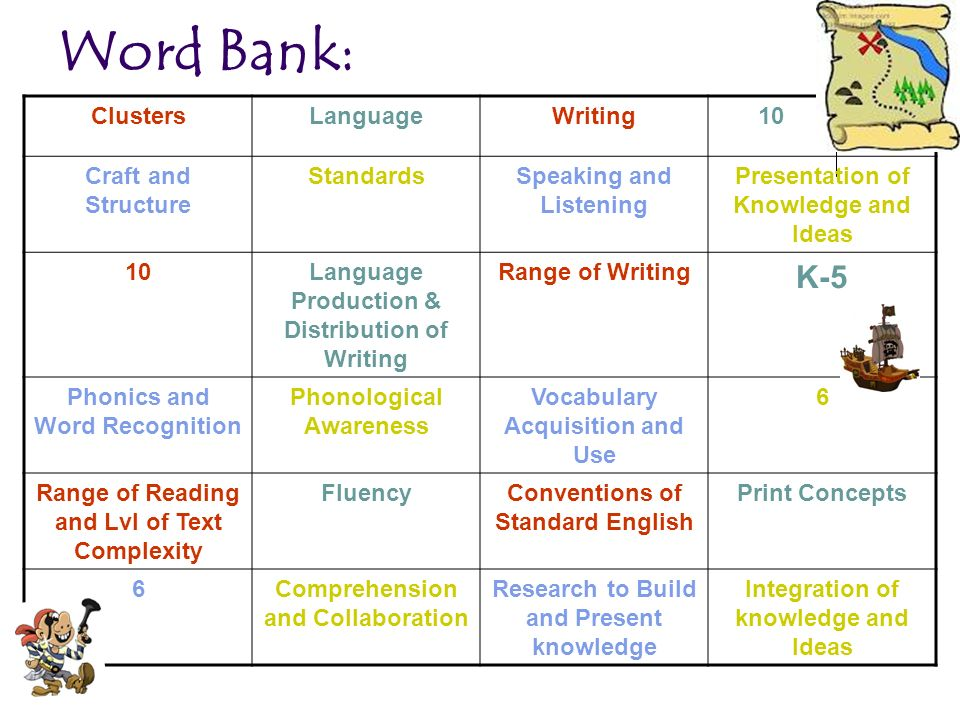 Word Bank: ClustersLanguageWriting 10 Craft and Structure StandardsSpeaking and Listening Presentation of Knowledge and Ideas 10Language Production &