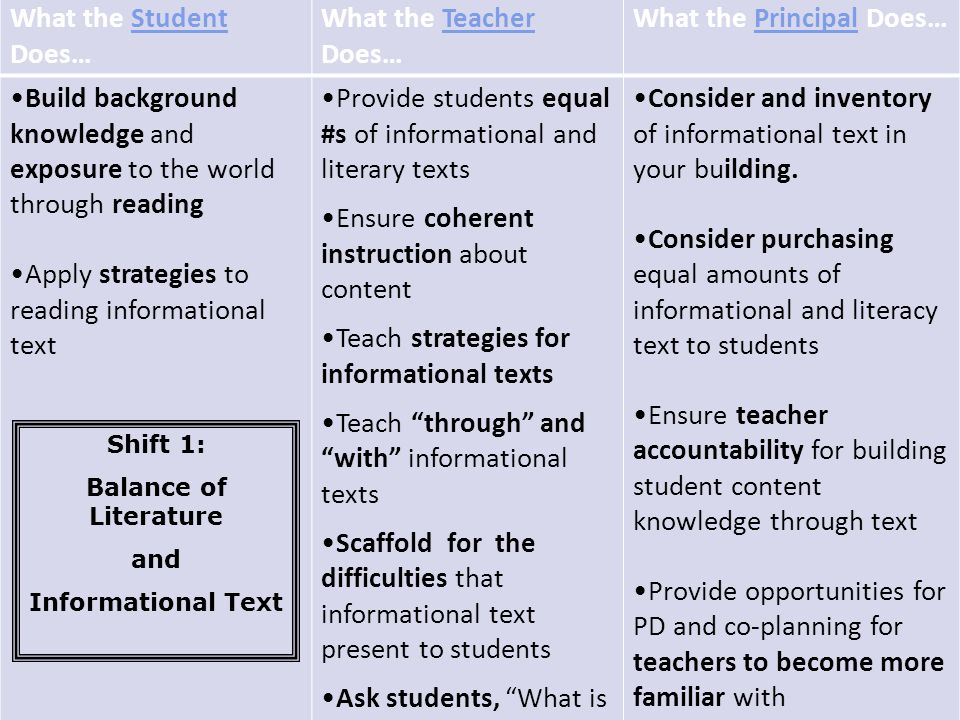 What the Student Does… What the Teacher Does… What the Principal Does… Build background knowledge and exposure to the world through reading Apply stra