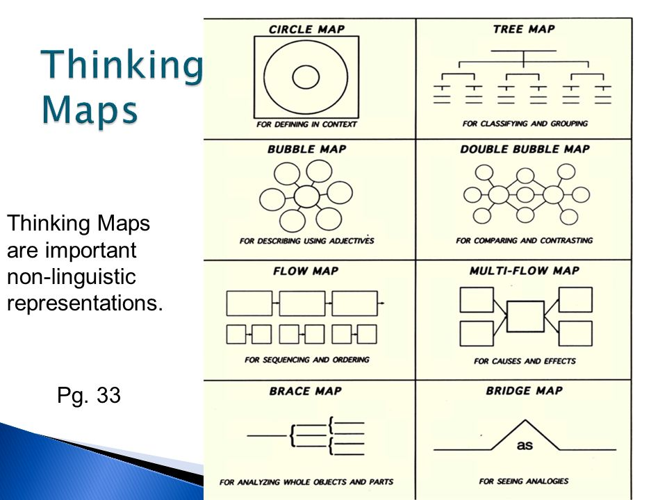 Thinking Maps are important non-linguistic representations. Pg. 33