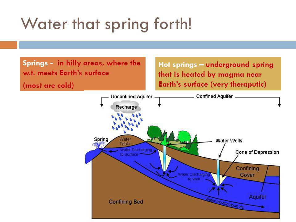 Water that spring forth. Springs - in hilly areas, where the w.t.