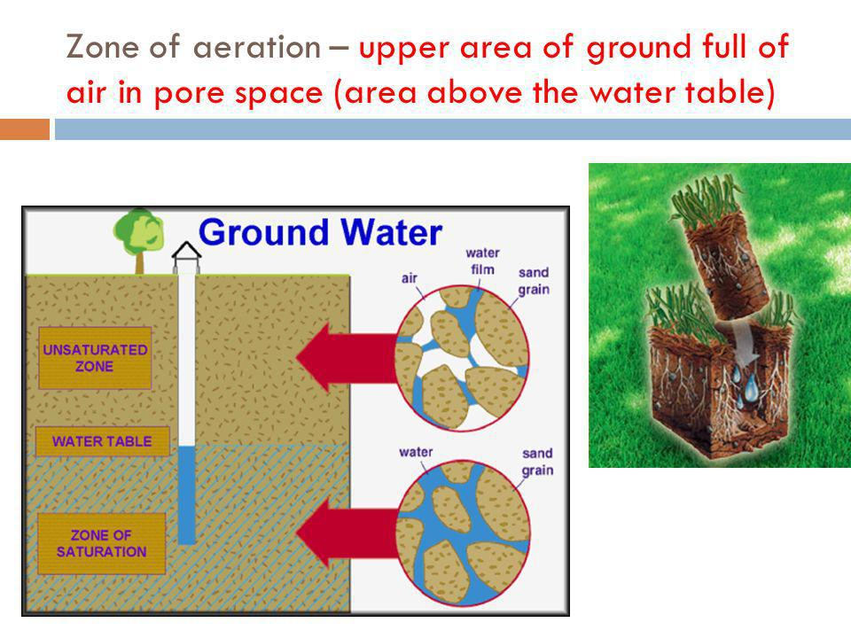 Zone of aeration – upper area of ground full of air in pore space (area above the water table)