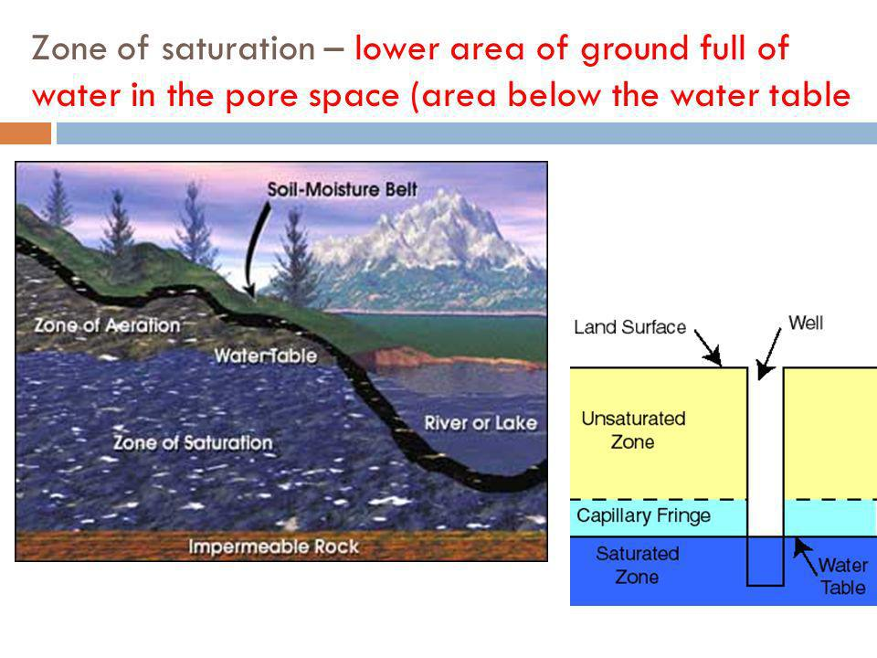 Zone of saturation – lower area of ground full of water in the pore space (area below the water table