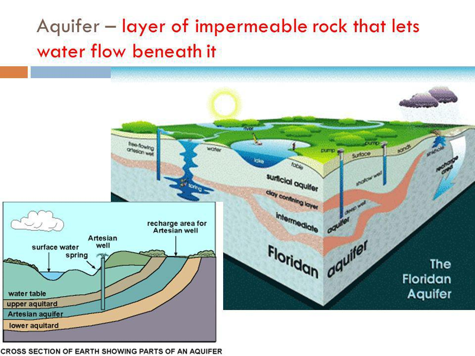 Aquifer – layer of impermeable rock that lets water flow beneath it