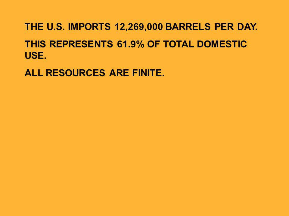 THE U.S. IMPORTS 12,269,000 BARRELS PER DAY. THIS REPRESENTS 61.9% OF TOTAL DOMESTIC USE.