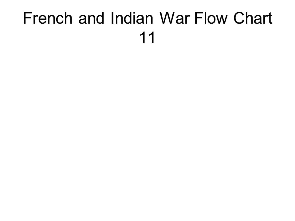 French and Indian War Flow Chart 11