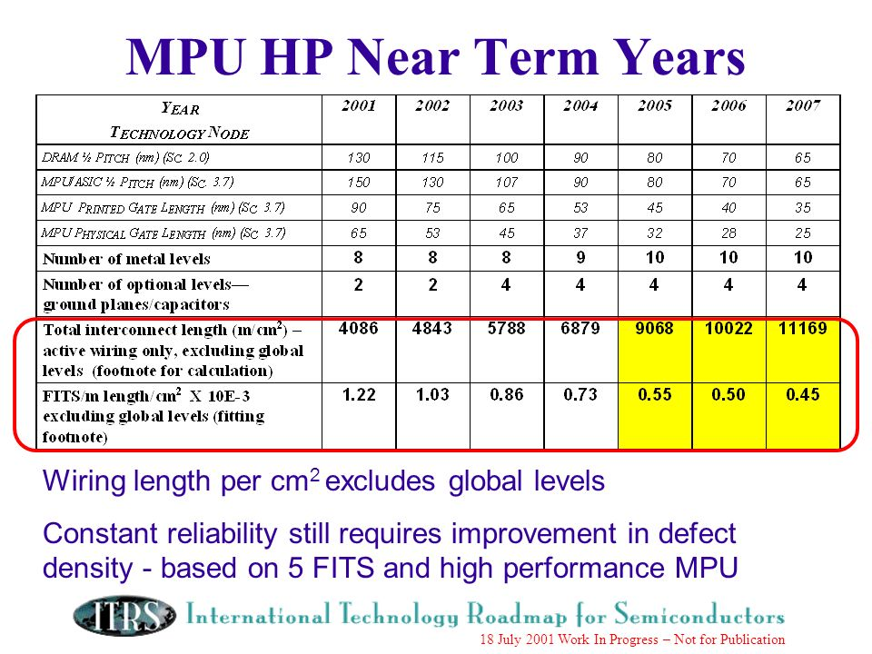 Work in Progress --- Not for Publication 18 July 2001 Work In Progress – Not for Publication MPU HP Near Term Years Wiring length per cm 2 excludes global levels Constant reliability still requires improvement in defect density - based on 5 FITS and high performance MPU