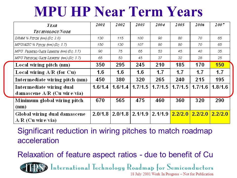 Work in Progress --- Not for Publication 18 July 2001 Work In Progress – Not for Publication MPU HP Near Term Years Significant reduction in wiring pitches to match roadmap acceleration Relaxation of feature aspect ratios - due to benefit of Cu