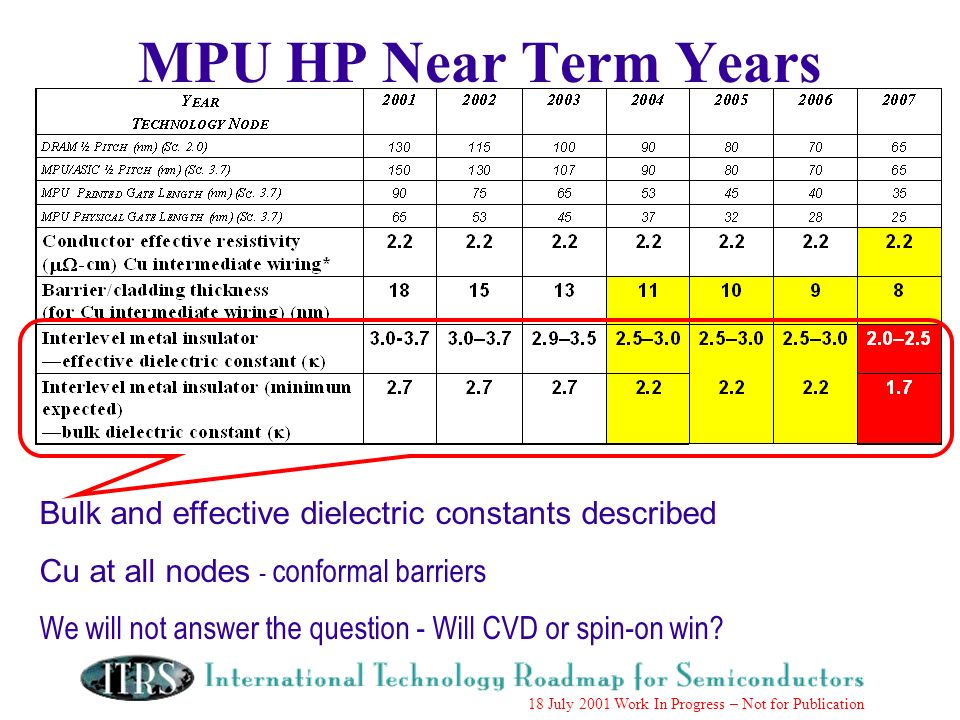 Work in Progress --- Not for Publication 18 July 2001 Work In Progress – Not for Publication MPU HP Near Term Years Bulk and effective dielectric constants described Cu at all nodes - conformal barriers We will not answer the question - Will CVD or spin-on win