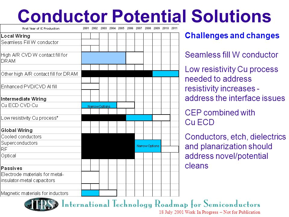 Work in Progress --- Not for Publication 18 July 2001 Work In Progress – Not for Publication Conductor Potential Solutions Challenges and changes Seamless fill W conductor Low resistivity Cu process needed to address resistivity increases - address the interface issues CEP combined with Cu ECD Conductors, etch, dielectrics and planarization should address novel/potential cleans