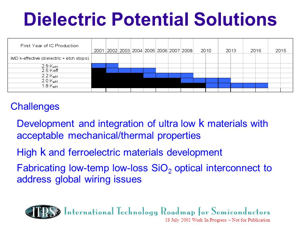 Work in Progress --- Not for Publication 18 July 2001 Work In Progress – Not for Publication Challenges Development and integration of ultra low k materials with acceptable mechanical/thermal properties High k and ferroelectric materials development Fabricating low-temp low-loss SiO 2 optical interconnect to address global wiring issues Dielectric Potential Solutions