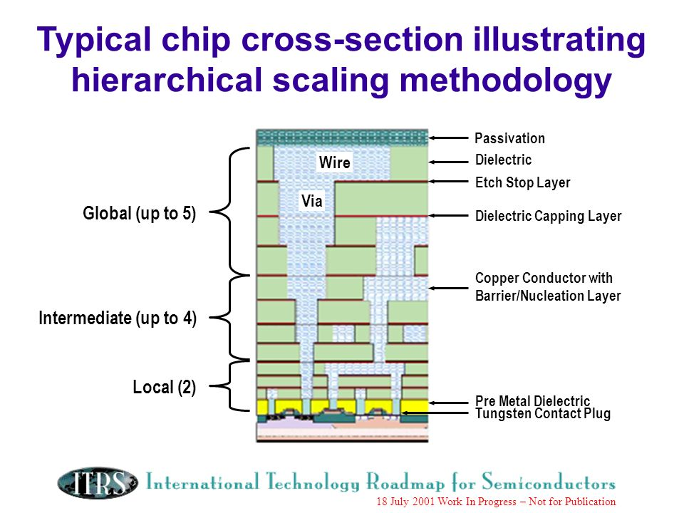 Work in Progress --- Not for Publication 18 July 2001 Work In Progress – Not for Publication Wire Via Global (up to 5) Intermediate (up to 4) Local (2) Passivation Dielectric Etch Stop Layer Dielectric Capping Layer Copper Conductor with Barrier/Nucleation Layer Pre Metal Dielectric Tungsten Contact Plug Typical chip cross-section illustrating hierarchical scaling methodology