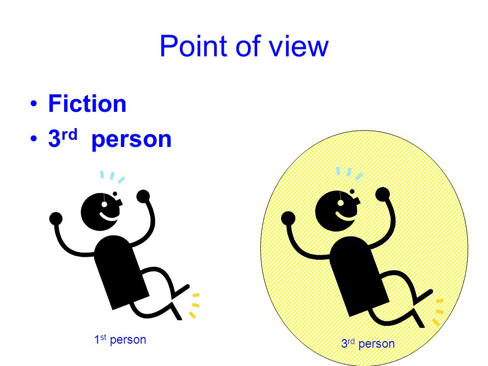 Point of view Fiction 3 rd person 1 st person 3 rd person