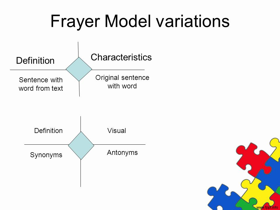 Frayer Model variations Definition Characteristics Sentence with word from text Original sentence with word DefinitionVisual Synonyms Antonyms