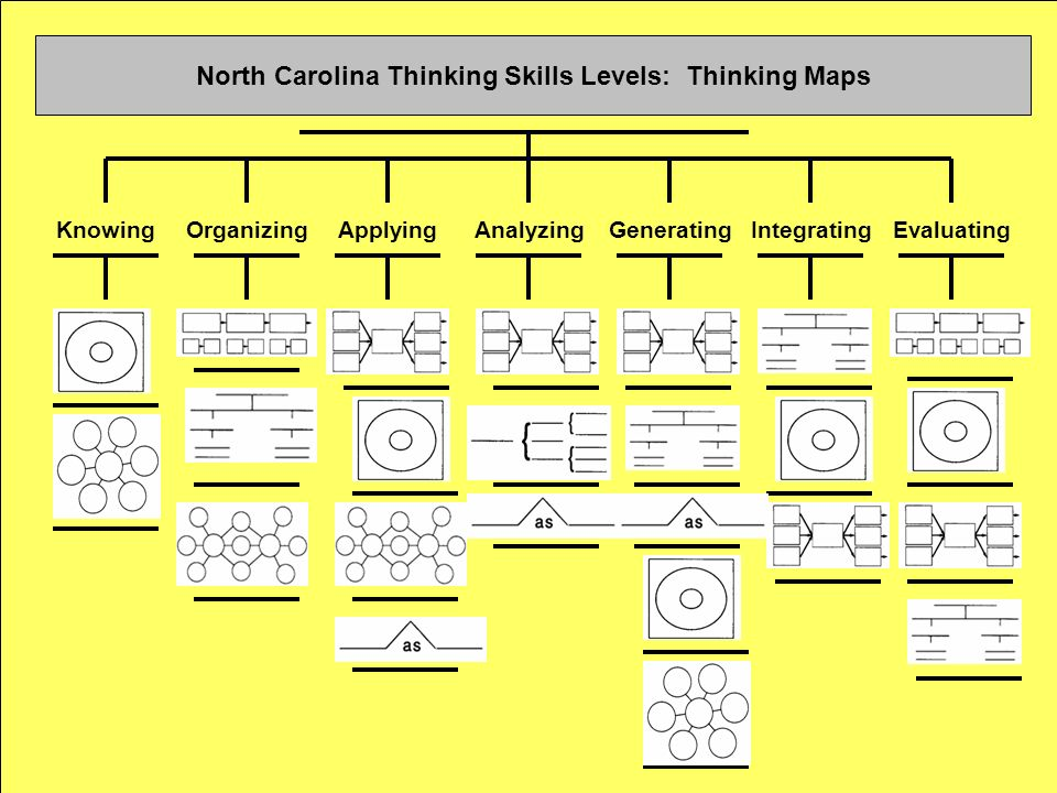 North Carolina Thinking Skills Levels: Thinking Maps KnowingOrganizingApplyingAnalyzingGeneratingIntegratingEvaluating